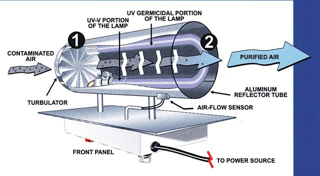 Ultraviolet germicidal irradiation