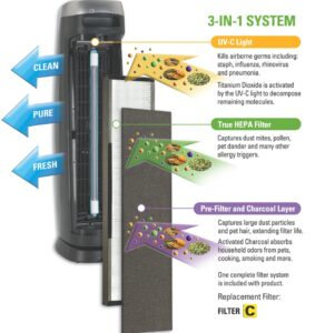 GermGuardian AC5000E 3-in-1 Air Purifier with True HEPA Filter