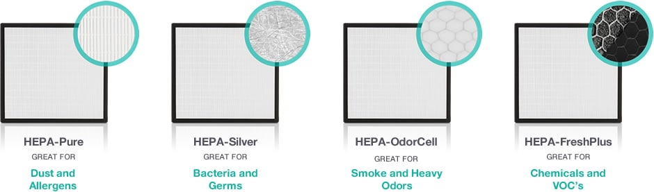 Alen BreatheSmart FIT50, Costs of Air Purifiers
