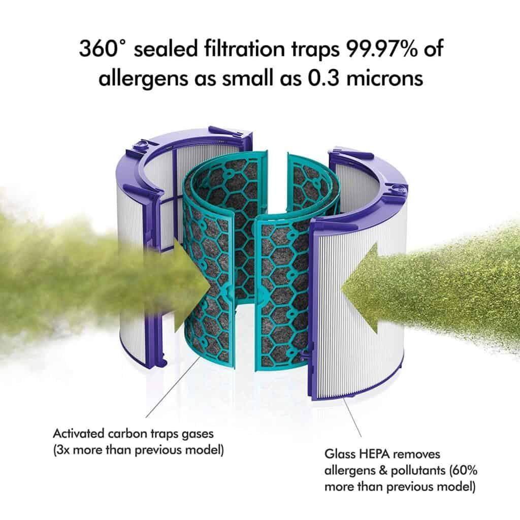 Dyson HP04 Certified Asthma And Allergy Friendly Air Purifier replacement filters