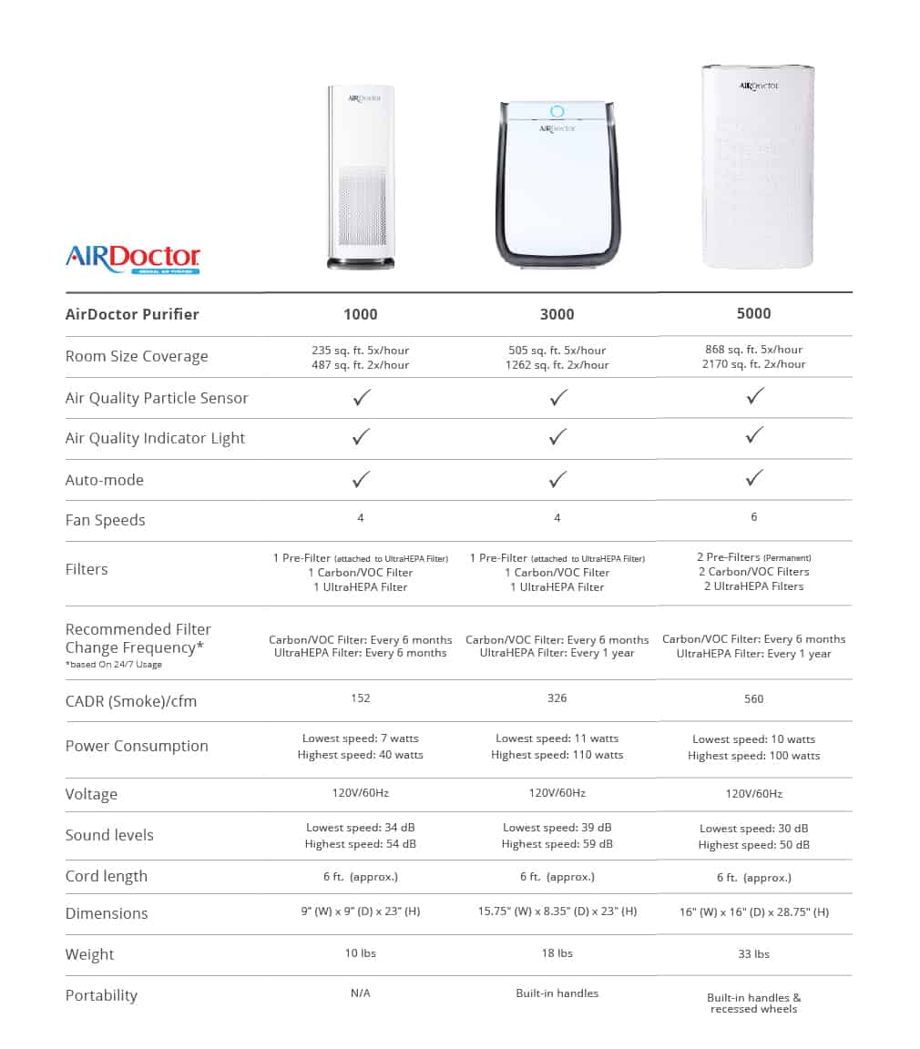 Air Doctor 5000 compared to Air Doctor 1000 and Air Doctor 3000