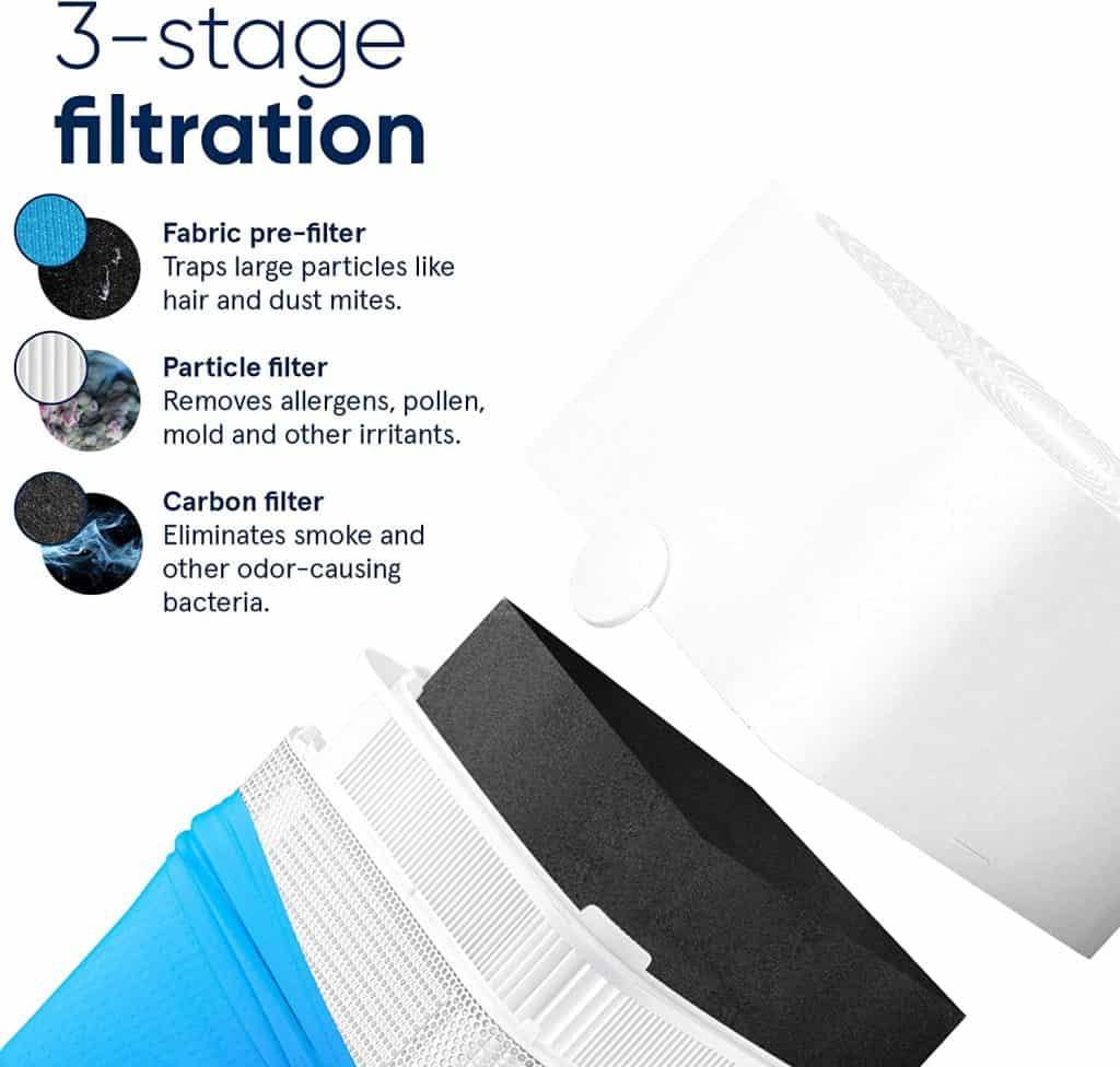 BlueAir Blue Pure 211+ Air Purifier filters
