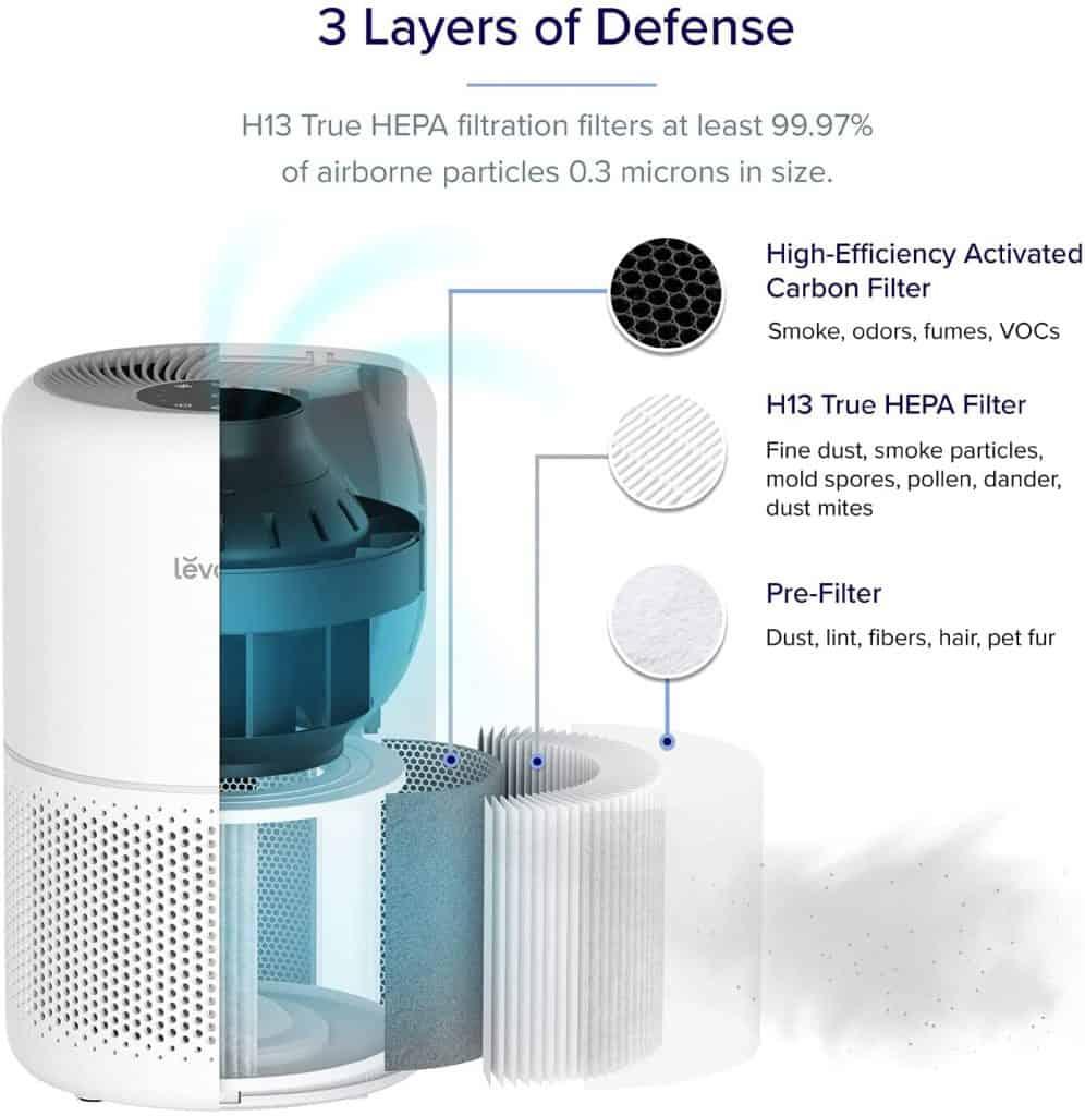 Levoit Core 300 air purifier filters