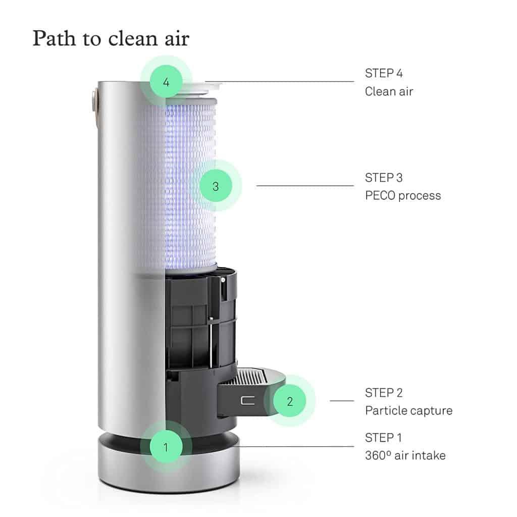 Molekule Air Purifier filters